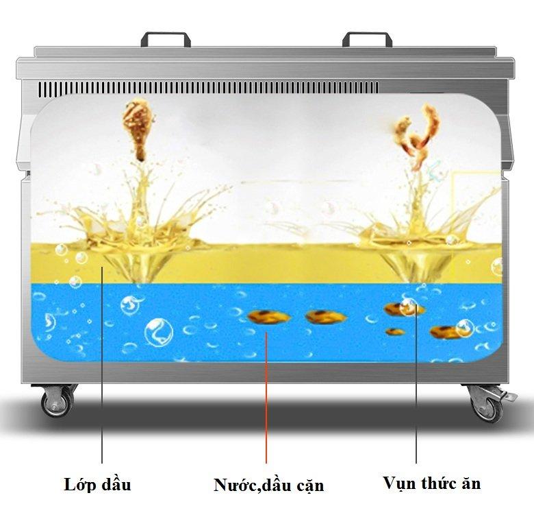 Thông tin hình ảnh bếp chiên tách dầu